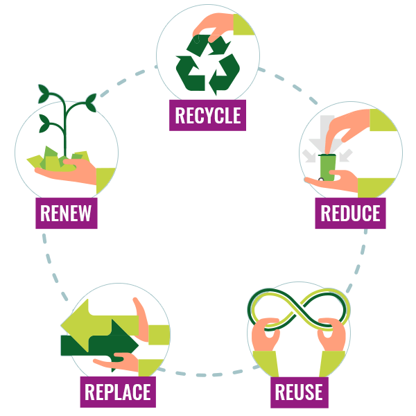 5 levers of action to reduce waste and pack more responsibly.