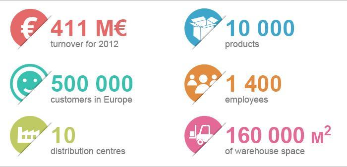 The Raja Group Europe's No.1 Packaging Supplier Rajapack UK