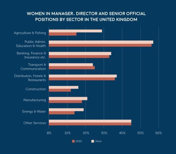 A breakdown of women in leadership by sectors