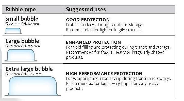 Choosing the right bubble typerap